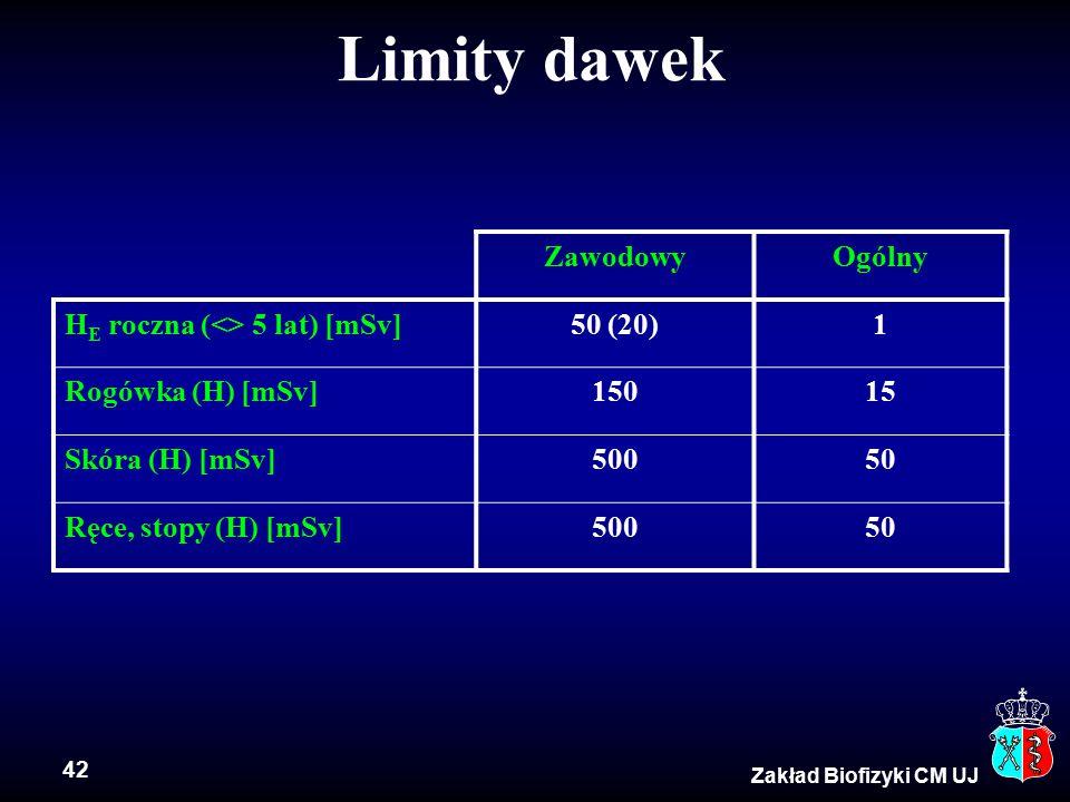 Limity dawek Zawodowy Ogólny HE roczna (<> 5 lat) [mSv] 50 (20)